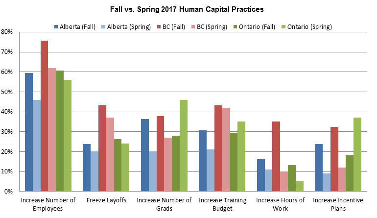 Fall vs Spring Human Capital Practices