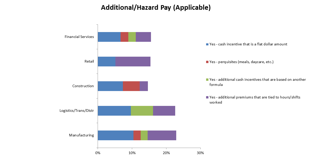 Additional/Hazard Pay (Applicable)