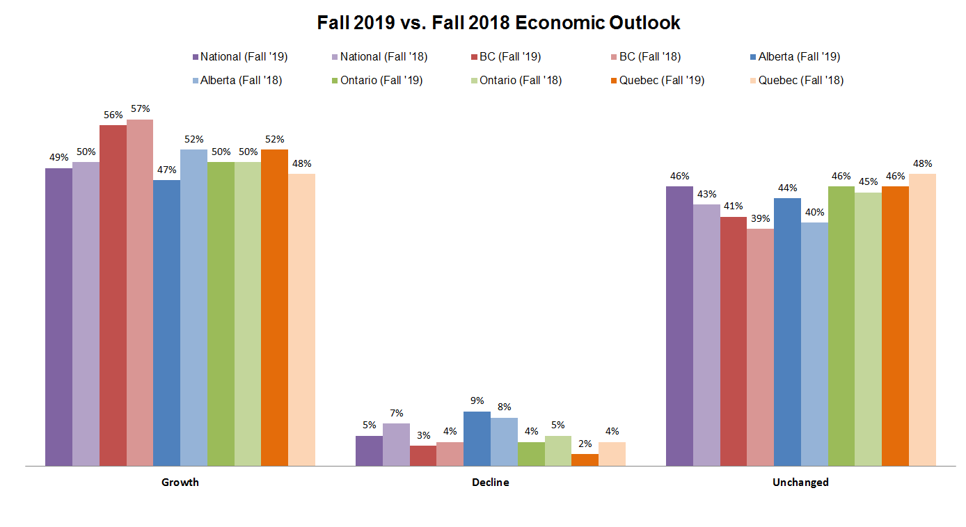 Fall vs Fall Economic Outlook