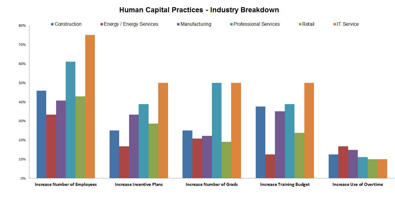 Fall vs Fall Human Capital Practices
